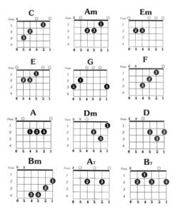 מילון אקורדים - קורס אינטרנטי לנגינה בגיטרה